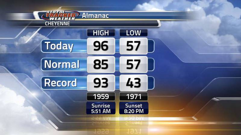 A new record high temperature was recorded today in the capital city. If you were out at...
